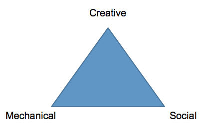 Framing Art and Science: What Lean Knowledge Are We Going to Create Together?