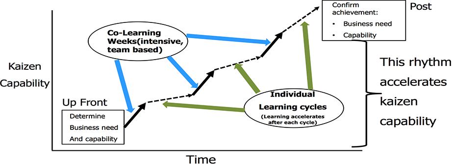 Jishuken, Part Two: The Power of Self-Learning