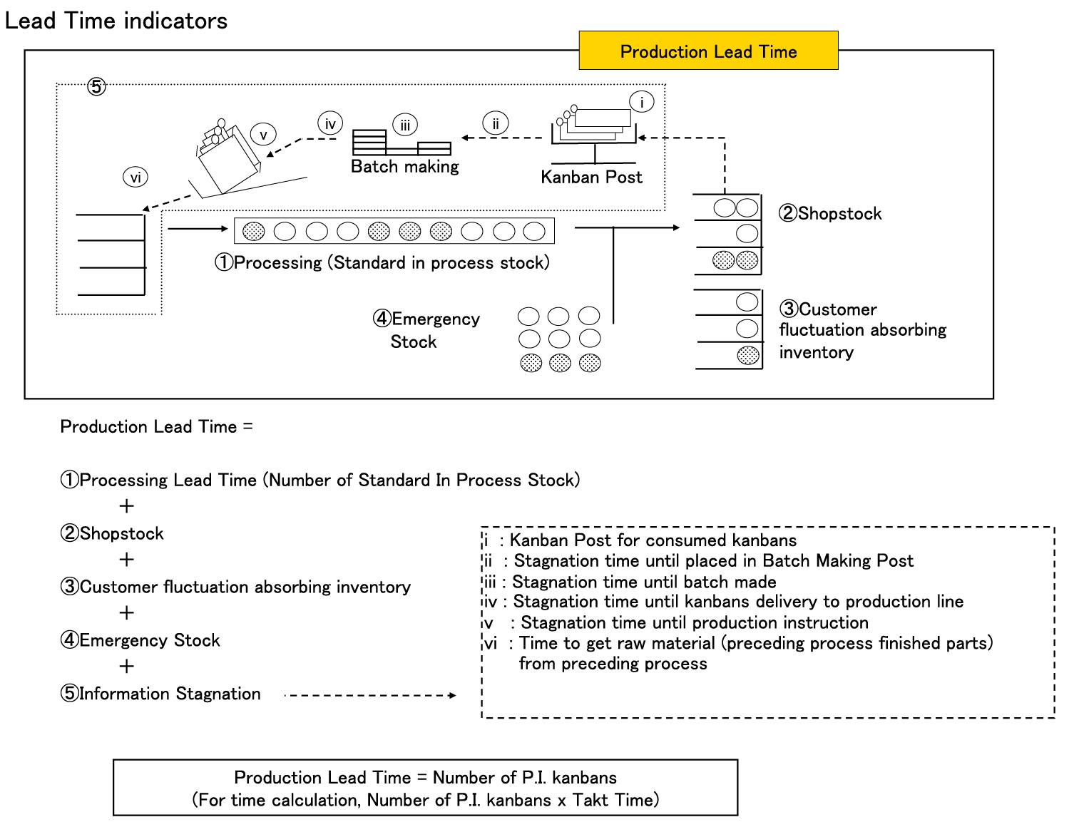 Why haven't kanban and value-stream mapping improved delivery from a low-volume/ high-mix process?
