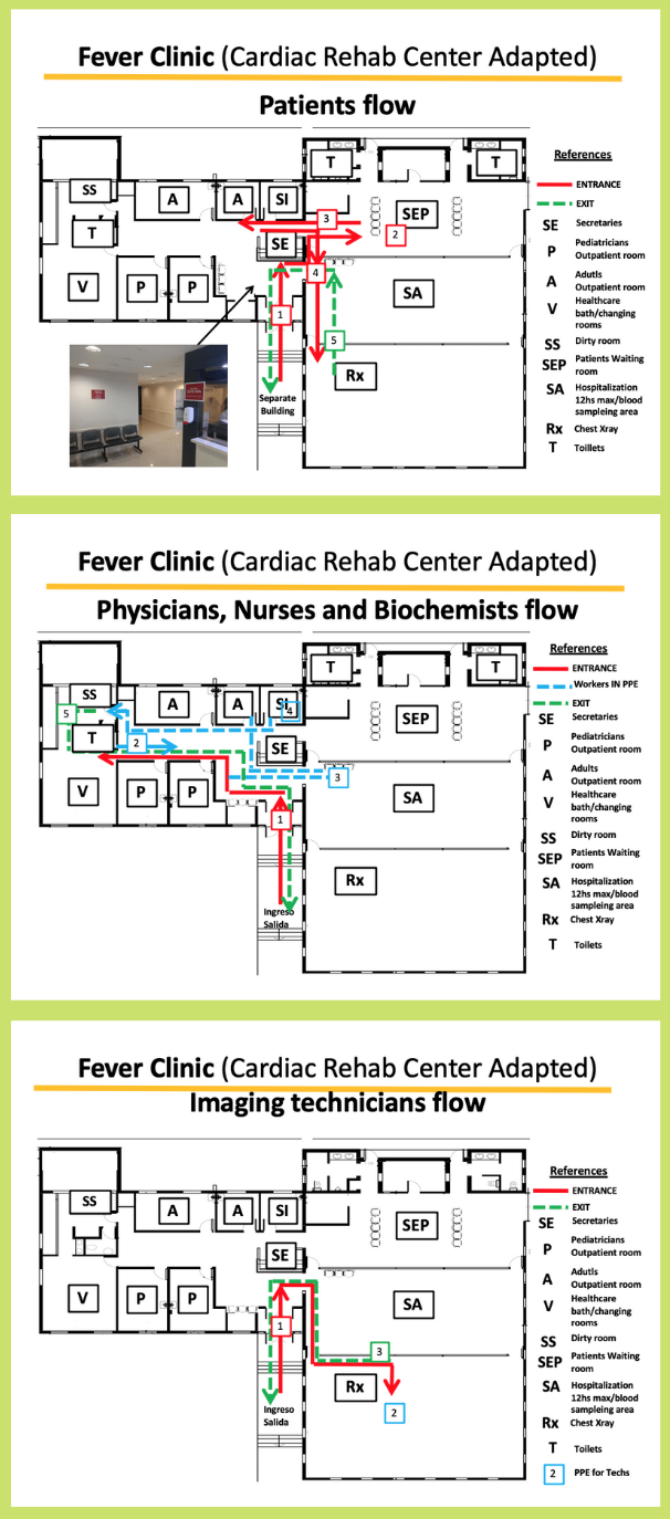 Segregating flow for Covid-19 in a lean hospital in Argentina