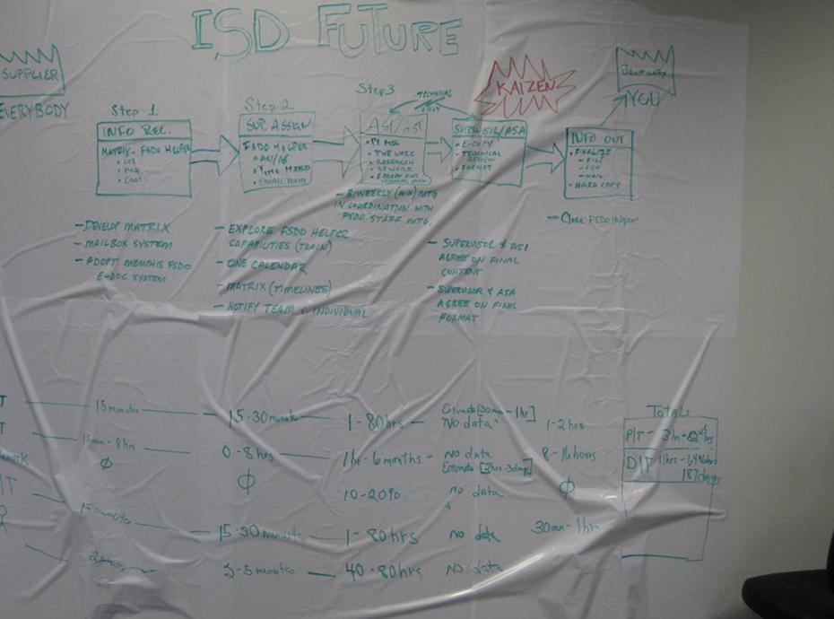 Future state value stream map