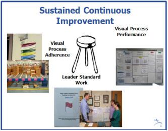 Reinforcing Lean Behavior Through Visual Management