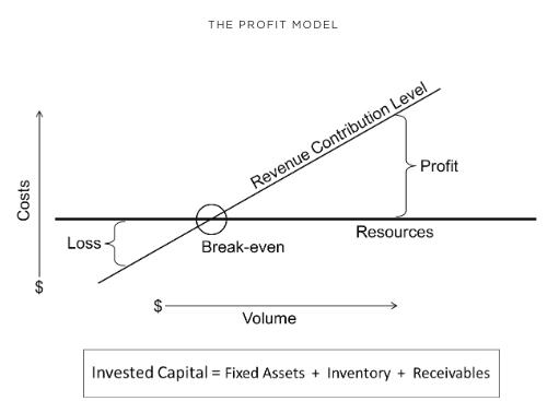 The Lean Profit Model