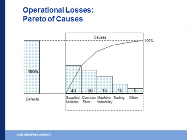 Operational Losses