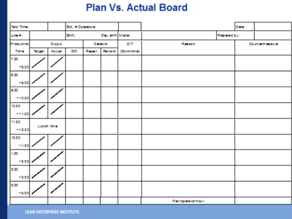 Plan vs Actual