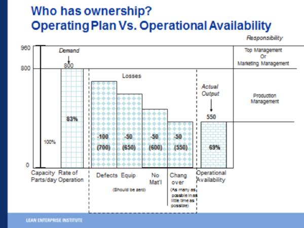 Who Has Ownership