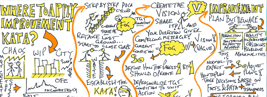 From Chaos to Kaizen: The Visual Way
