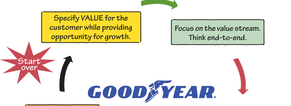 Riding the Goodyear Wheel to Innovation Excellence
