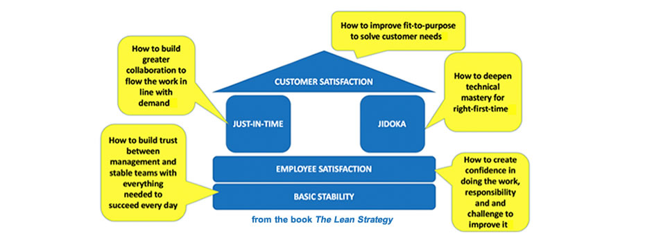 Why You Should Think of Lean Tools as Frames