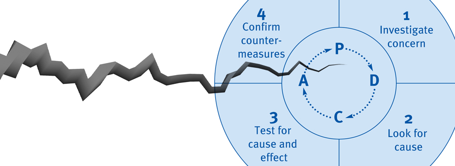 Is there a crack in the model of continuous improvement?