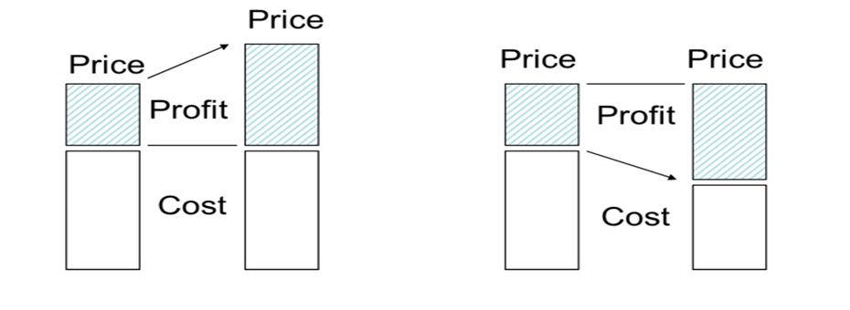 Yes, Lean is About Cost Reduction