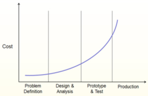 Front-loading Product Development