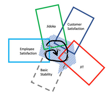 Why do lean management experts differ on how to apply lean principles?