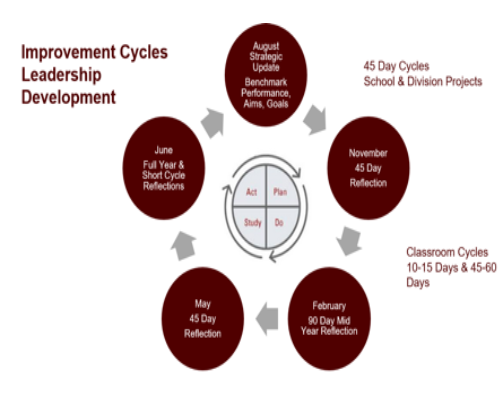 Building the Mindset and Skillset to Improve from the Board Room to the Classroom