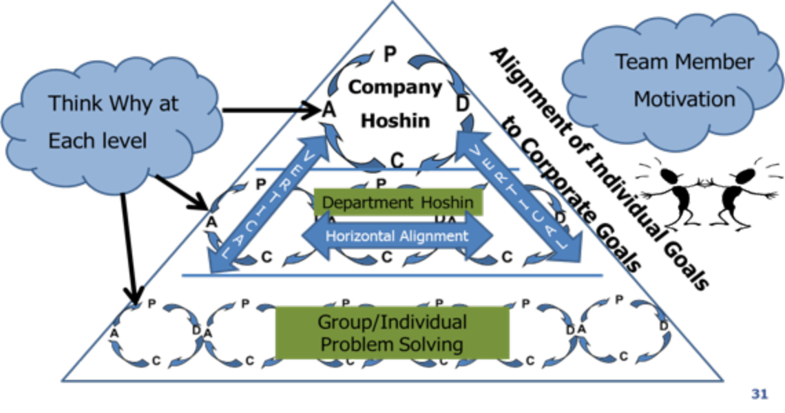 Hoshin at LEI: Connecting More Closely with Our Customer
