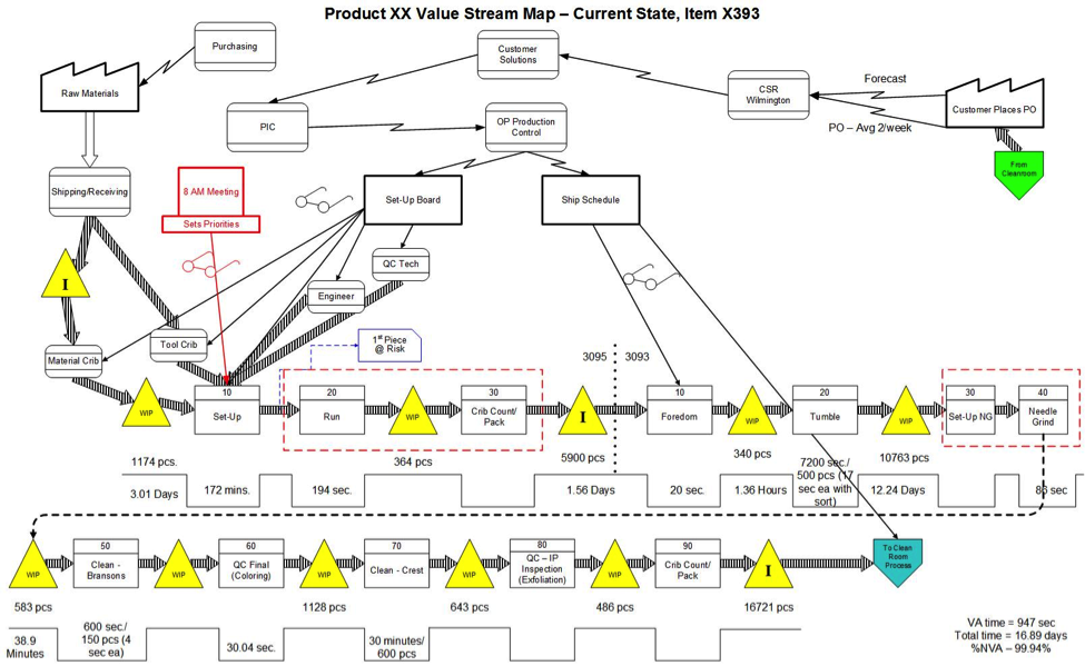 Your Value Stream Map Looks a Little Different…