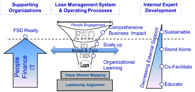 Human Resources and Lean; It Really Is About People