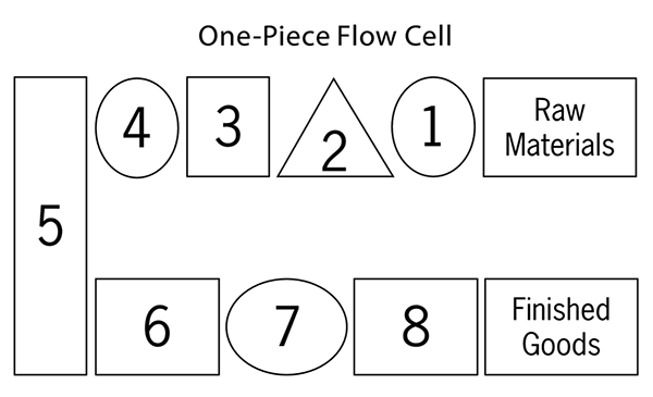 One Piece Flow Cell