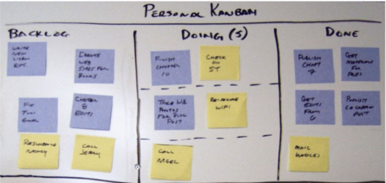 Example of a personal kanban board showing tasks in three states: Backlog, Doing and Done.