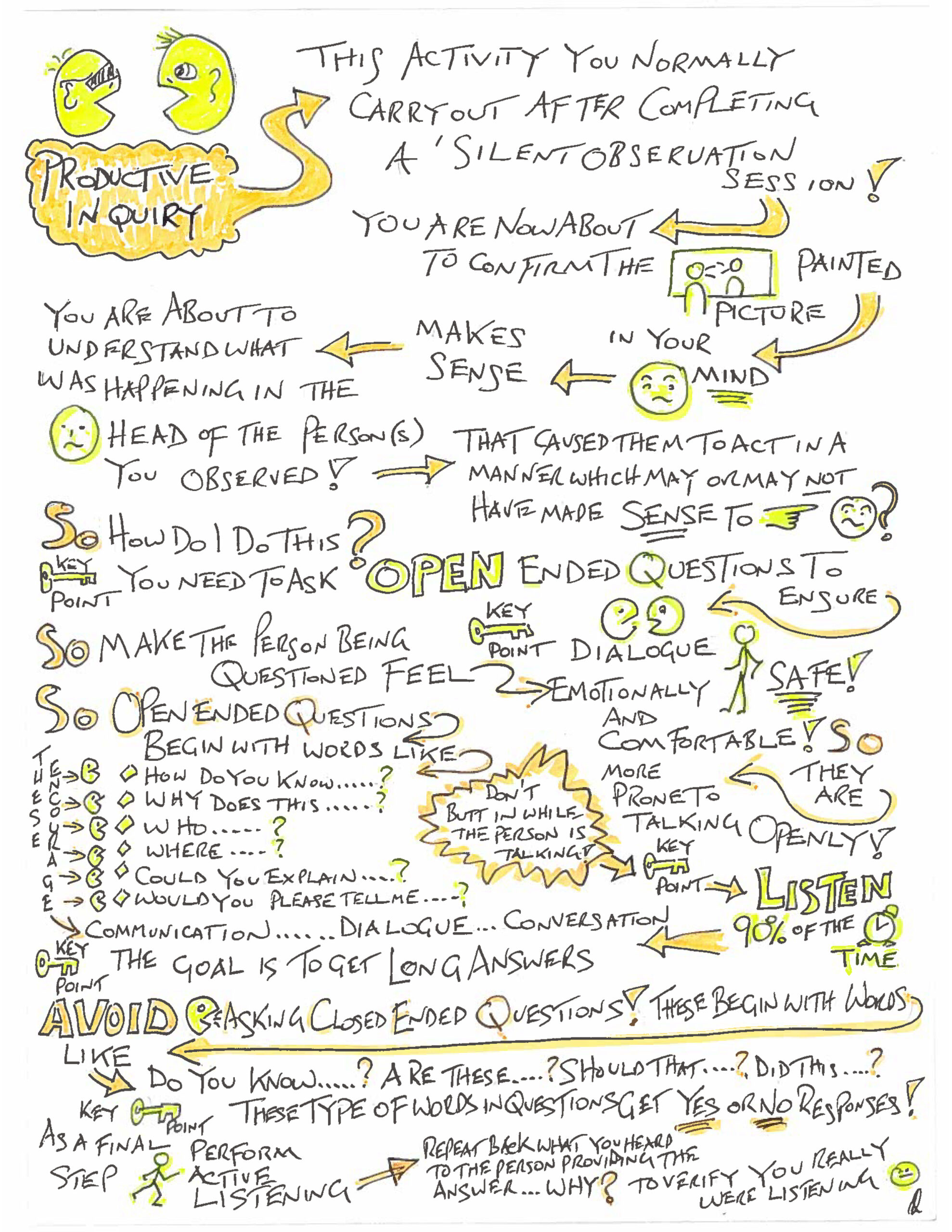 The Art of Productive Inquiry