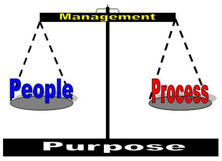Purpose, Process, People