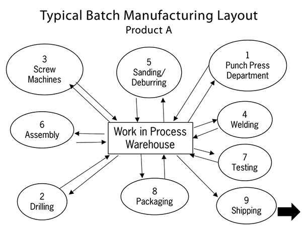 Typical Batch in Manufactiuring