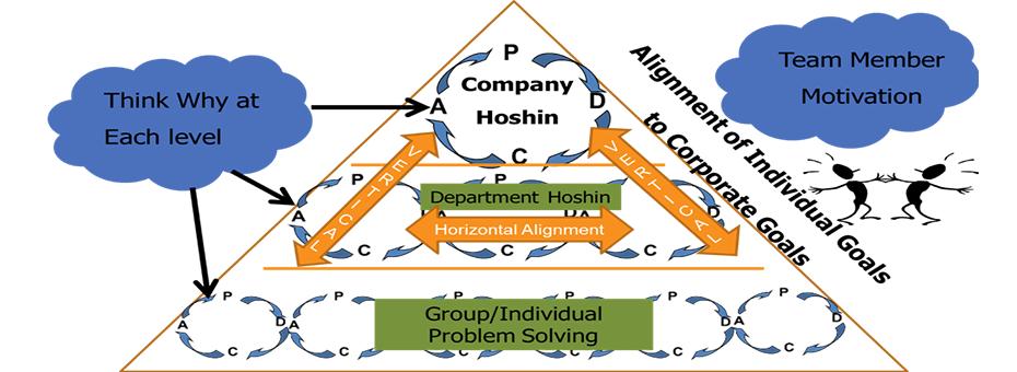 Lean Roundup: Hoshin Kanri