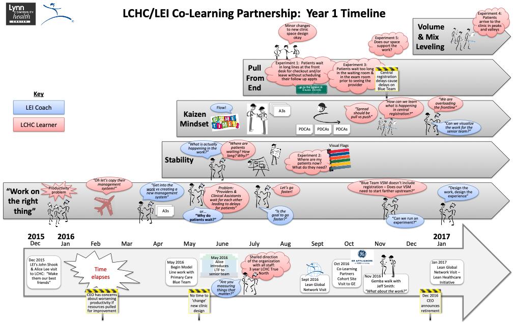 LCHC-LEI Co-Learning Partnership image