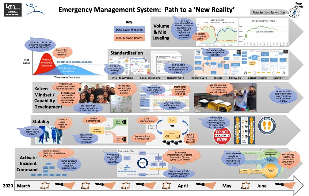 LCHC's Emergency Management System Timeline