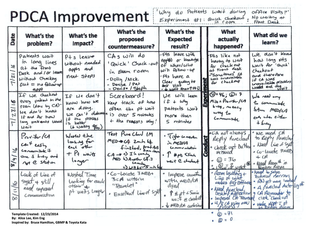 LCHC PDCA Improvement