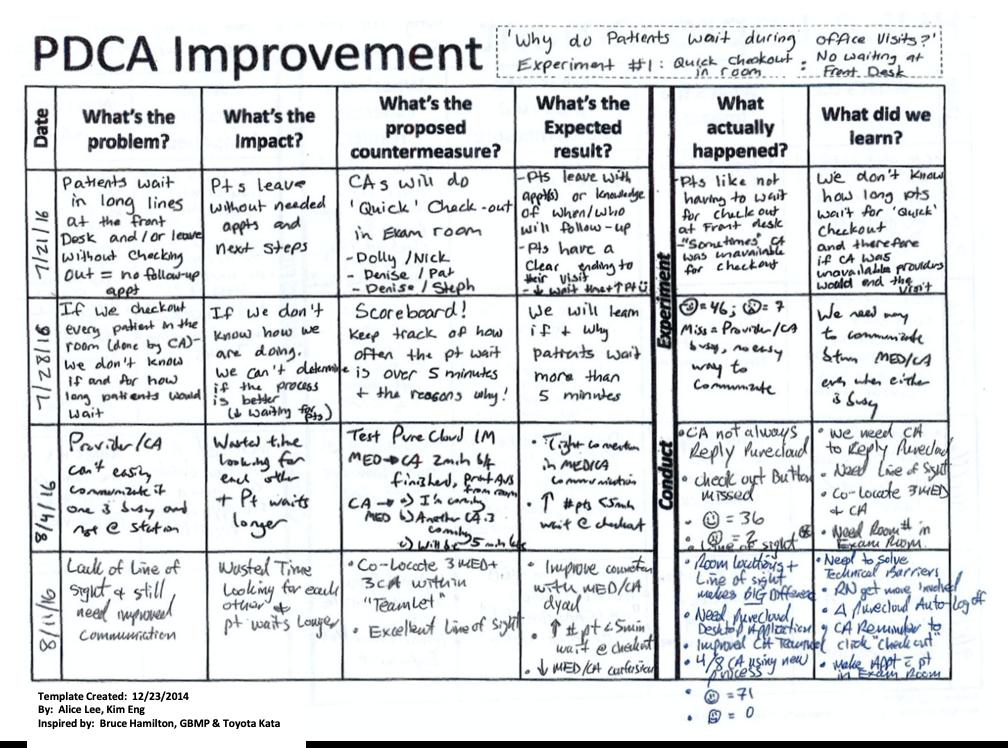 LCHC PDCA Improvement
