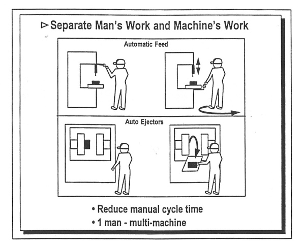 """What does """"separating human work from machine work"""" mean?"""