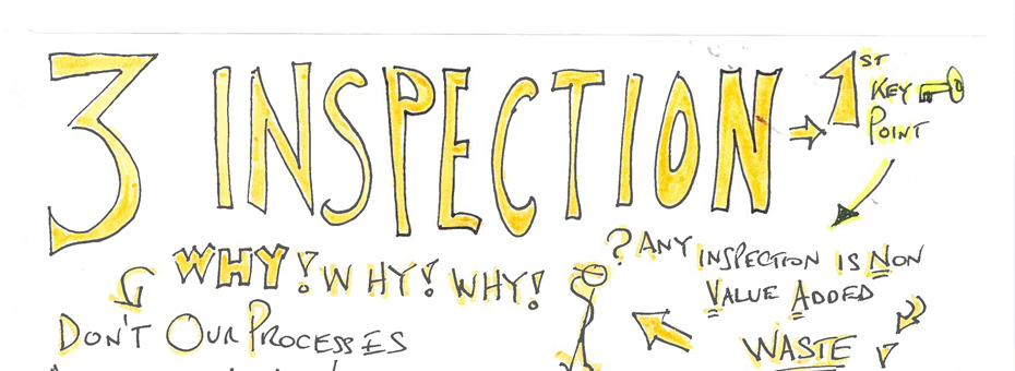 The Hidden Waste in Inspection
