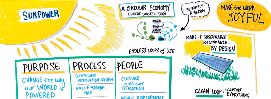 CLean and Green: How SunPower Used Lean to Address Sustainability