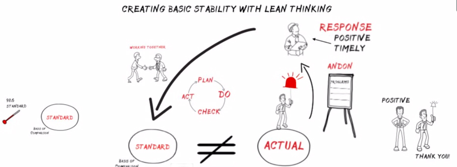 Lean in One Drawing