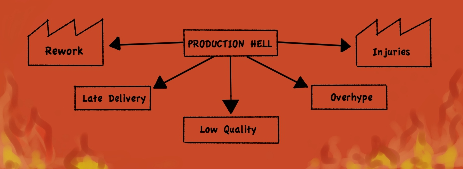 The Road to Production Hell is Paved with Lack of LPPD