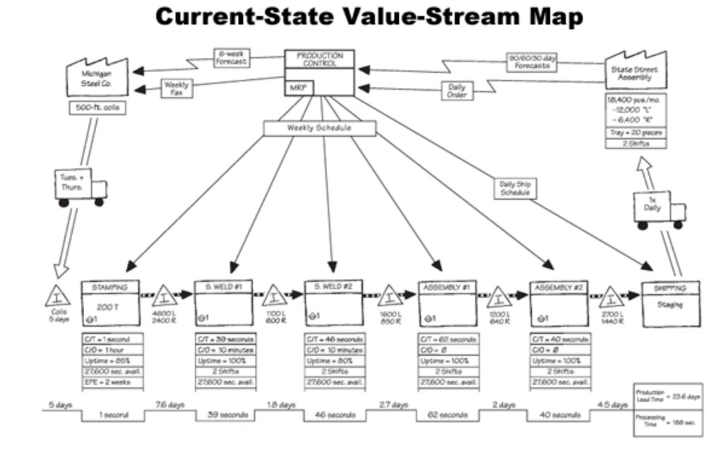 Current State Value-Stream Map