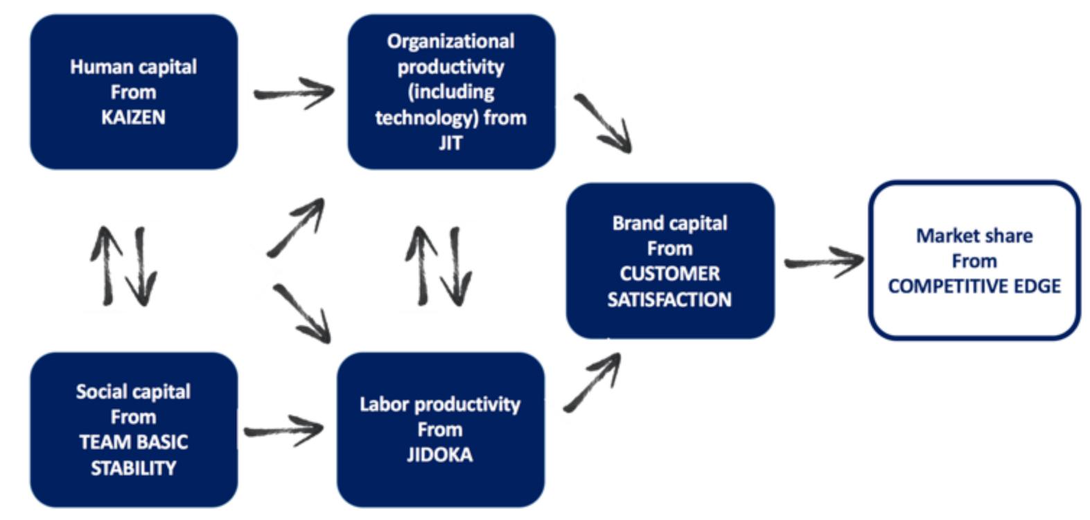 Labor model