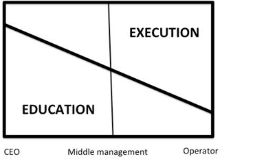 How Should We Relate Lean Projects to KPIs in a Large Company?
