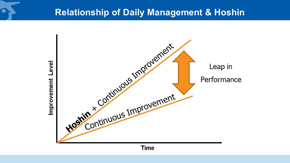 Hoshin Plus Daily Management