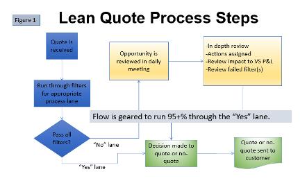 Lean Quote Process Steps