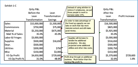 Why a Lean Transformation Requires a New Quoting Process, Part 1
