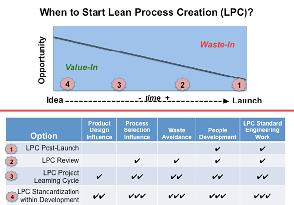 Why Creating Products Customers Actually Want Requires a Great Process