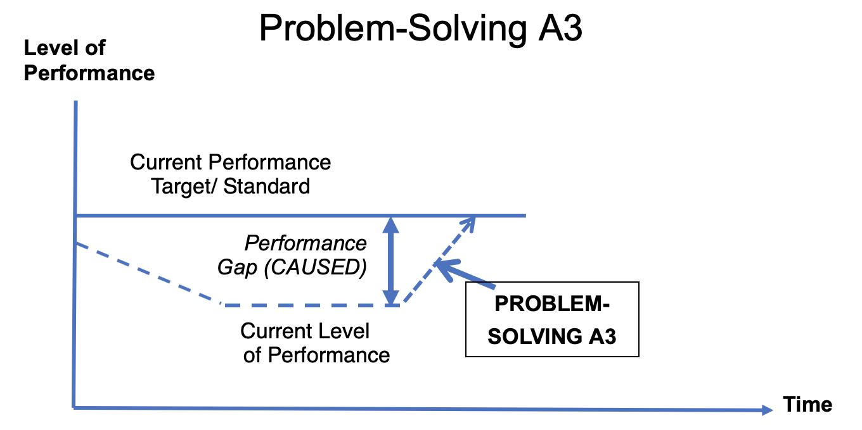 Problem-solving_A3