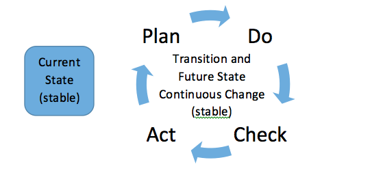 The Problems Inherent in Change – and What You Can Do about Them