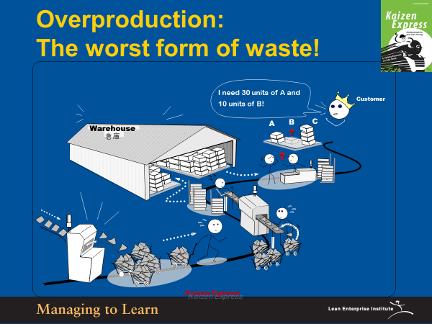 Shook-Overproduction is Worst Form of Waste