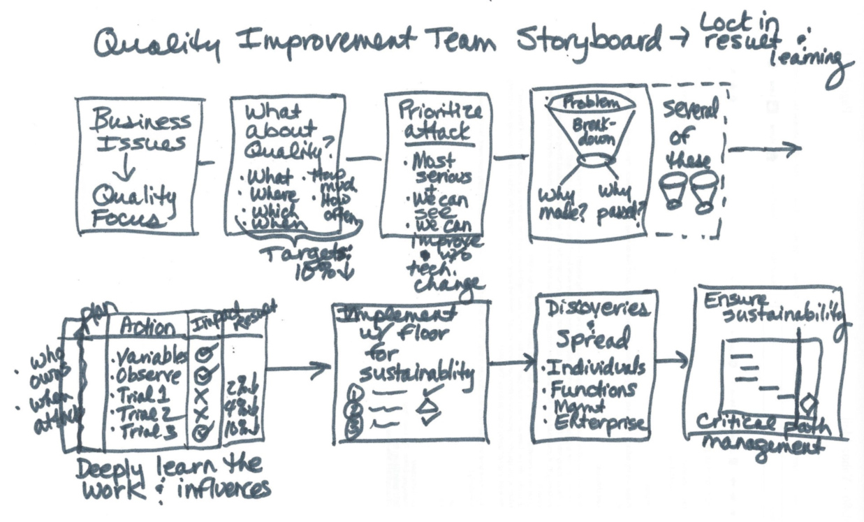 Visualize the Invisible: Connect Improvement Work to Real Business Needs