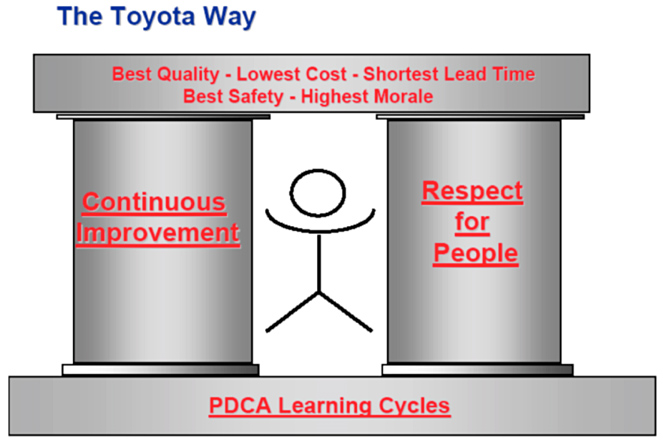TPS or the Toyota Way?