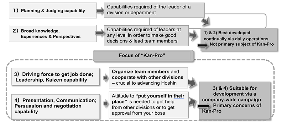 How the A3 Process Developed to Help Build Better Managers