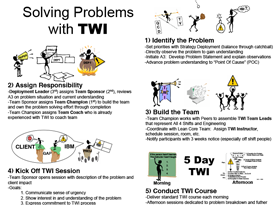 Solving Problems with TWI